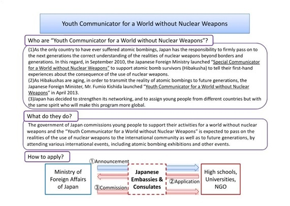 Youth Communicator For A World Without Nuclear Weapons Ministry Of